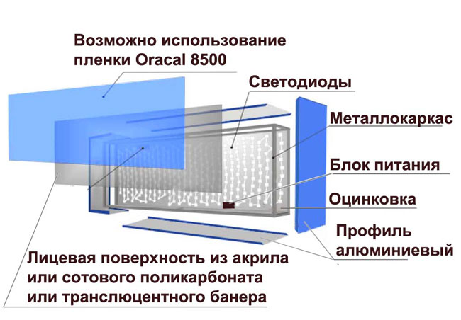 Конструкция светового короба на светодиодах